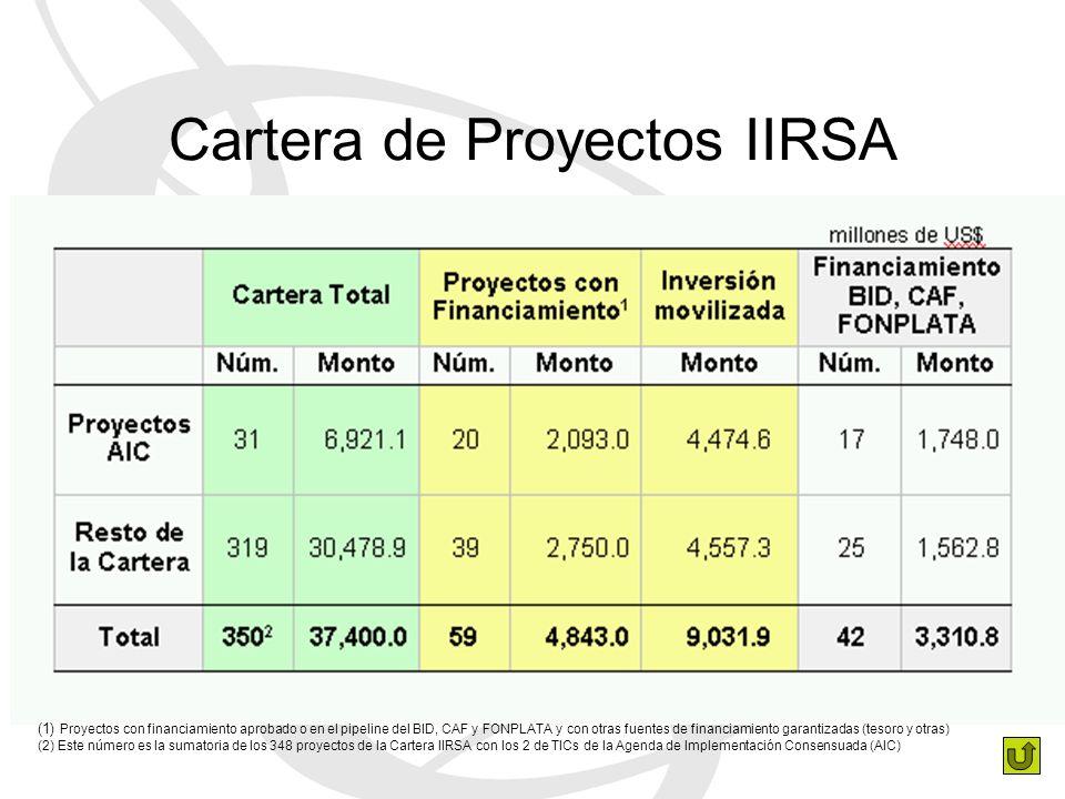 Cartera de Proyectos IIRSA