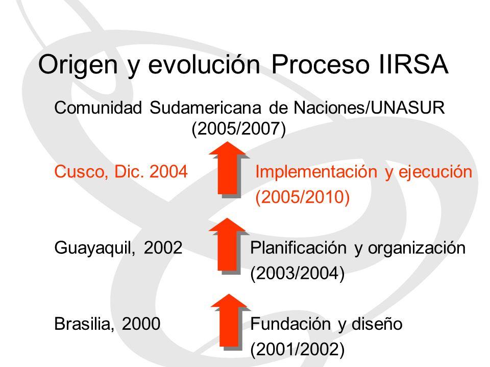 Origen y evolución Proceso IIRSA
