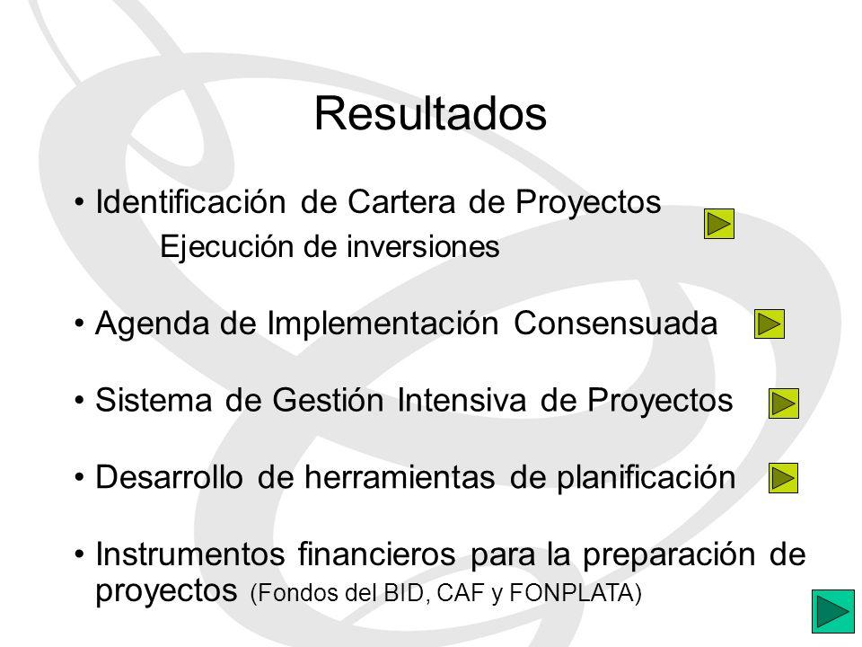 Resultados Identificación de Cartera de Proyectos