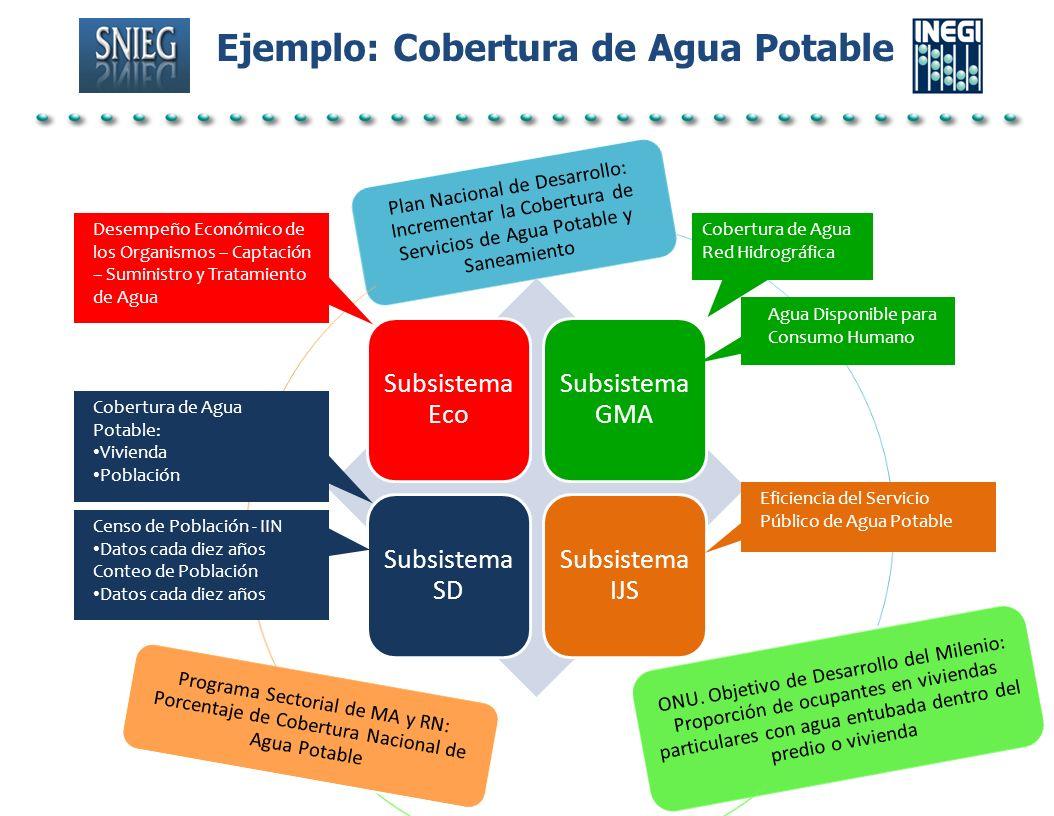 Ejemplo: Cobertura de Agua Potable