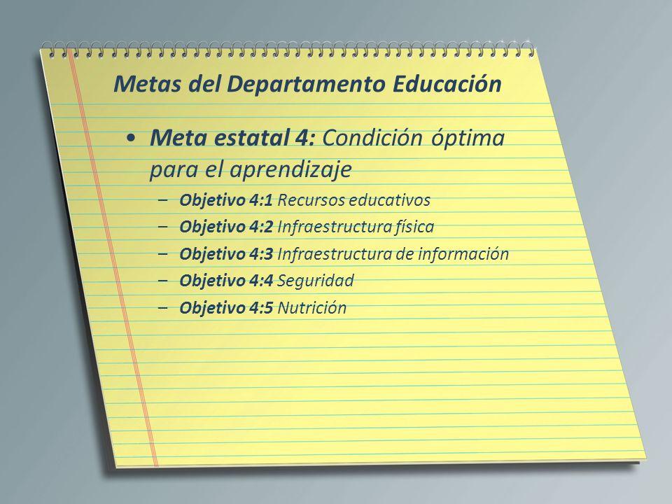 Metas del Departamento Educación
