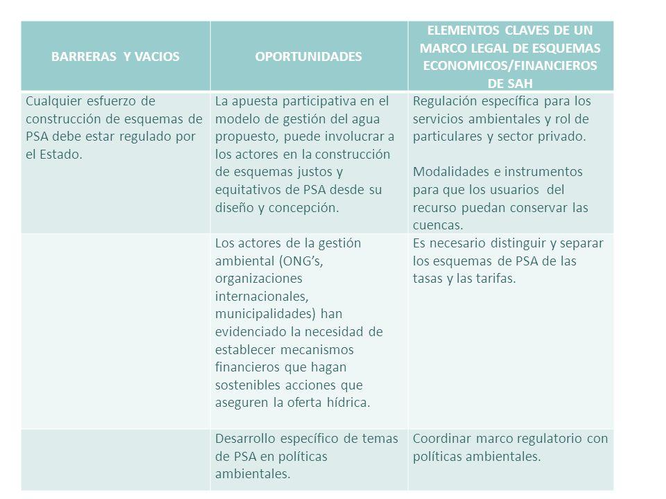 BARRERAS Y VACIOS OPORTUNIDADES. ELEMENTOS CLAVES DE UN MARCO LEGAL DE ESQUEMAS ECONOMICOS/FINANCIEROS DE SAH.