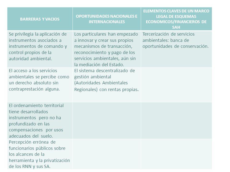 OPORTUNIDADES NACIONALES E INTERNACIONALES