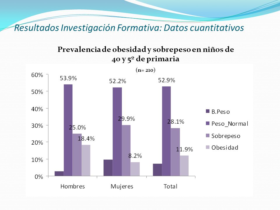 Resultados Investigación Formativa: Datos cuantitativos