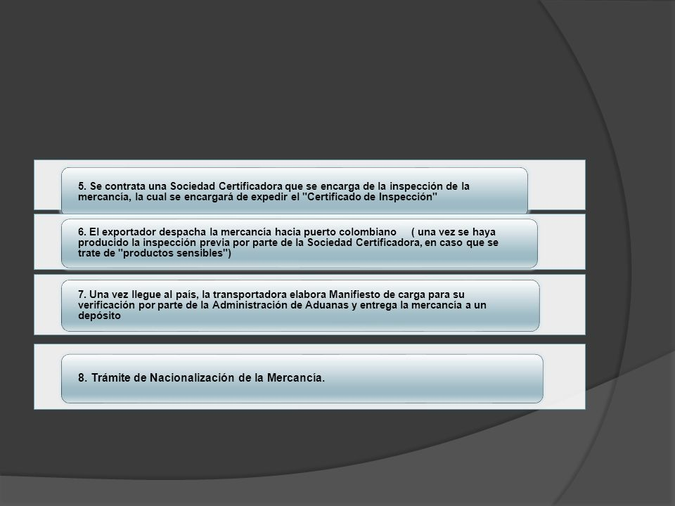 8. Trámite de Nacionalización de la Mercancía.