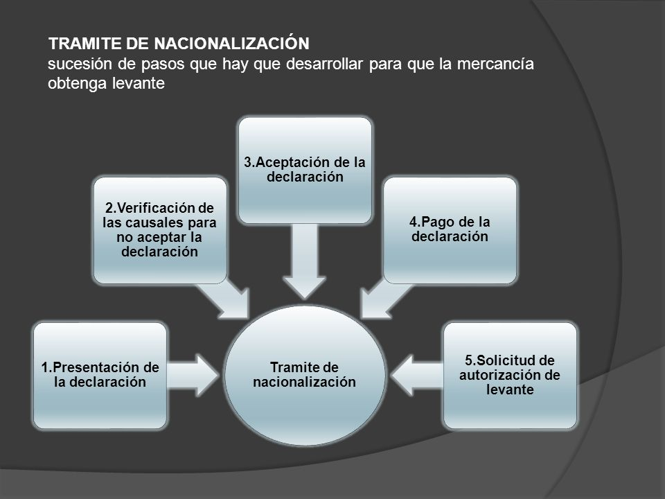 TRAMITE DE NACIONALIZACIÓN sucesión de pasos que hay que desarrollar para que la mercancía obtenga levante
