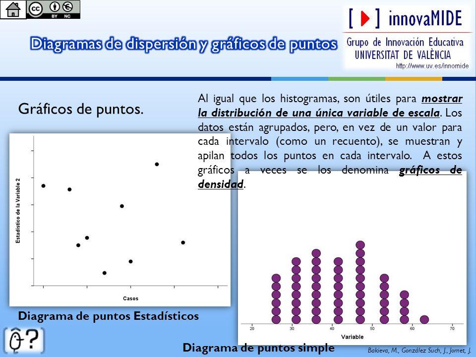 Diagramas de dispersión y gráficos de puntos