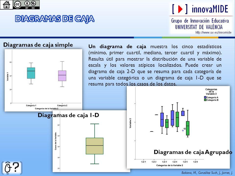 Diagramas de caja simple Diagramas de caja Agrupado