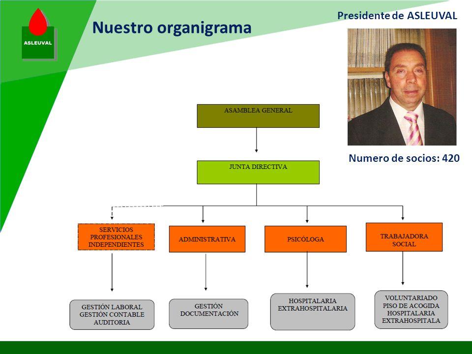 Presidente de ASLEUVAL