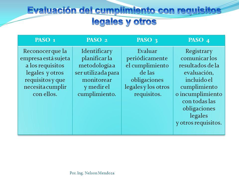 Evaluación del cumplimiento con requisitos legales y otros
