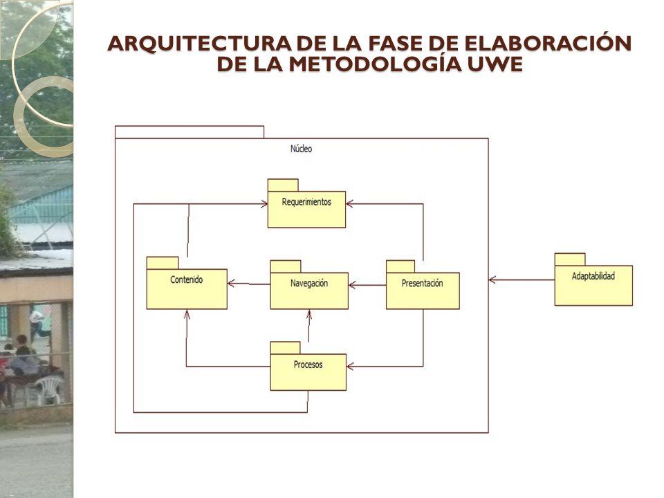 ARQUITECTURA DE LA FASE DE ELABORACIÓN