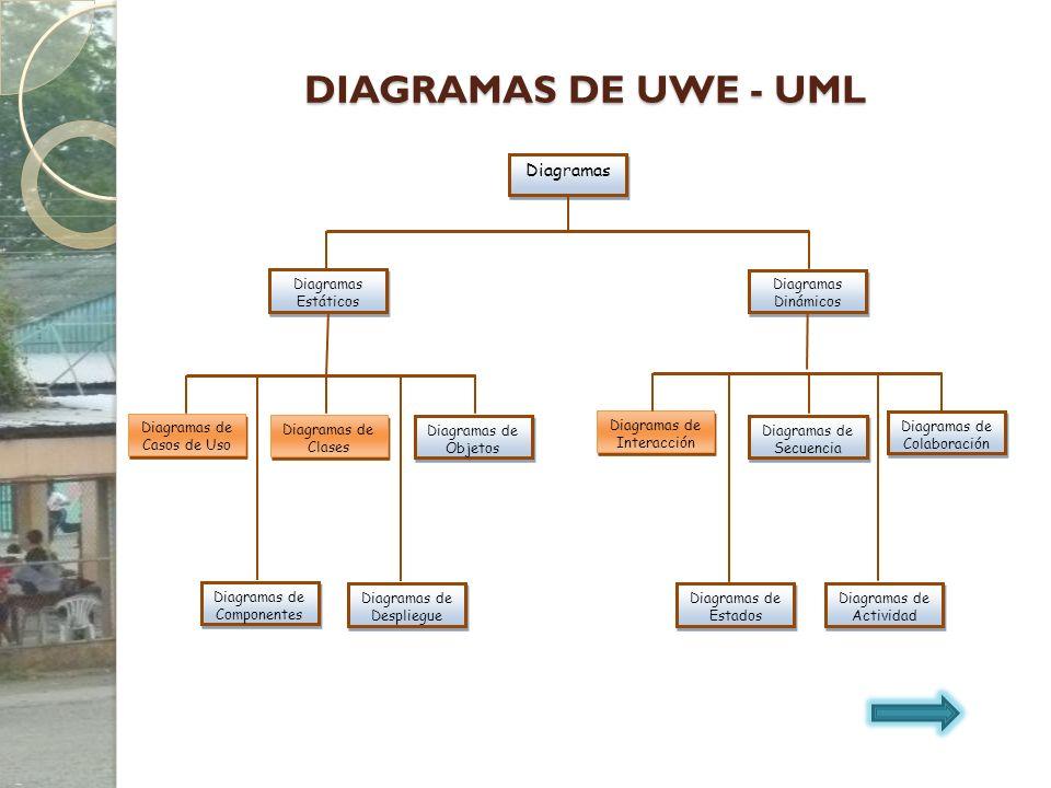 DIAGRAMAS DE UWE - UML Diagramas Diagramas Estáticos