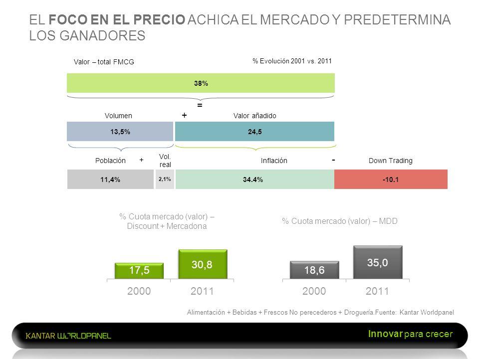% Cuota mercado (valor) – Discount + Mercadona