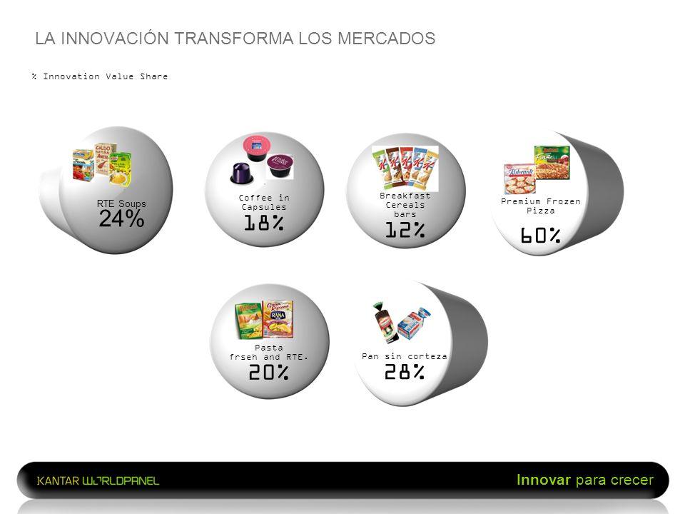 LA INNOVACIÓN TRANSFORMA LOS MERCADOS