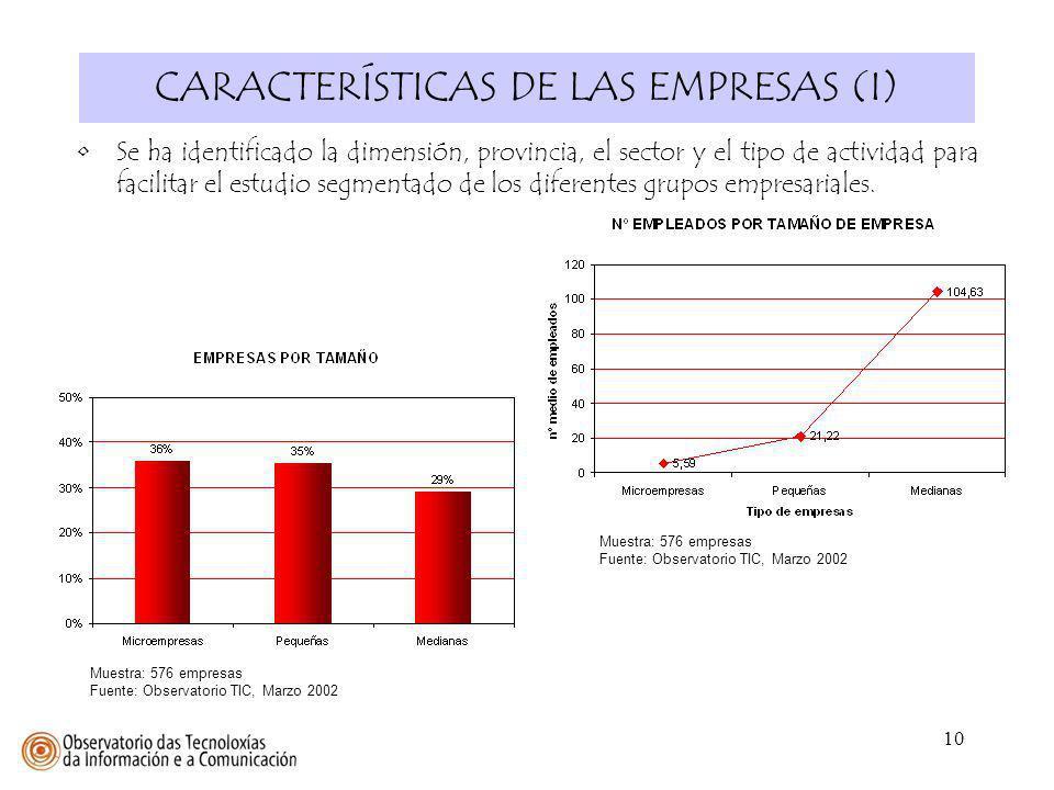 CARACTERÍSTICAS DE LAS EMPRESAS (I)