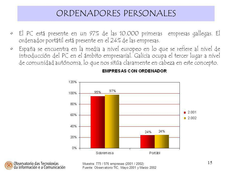 ORDENADORES PERSONALES