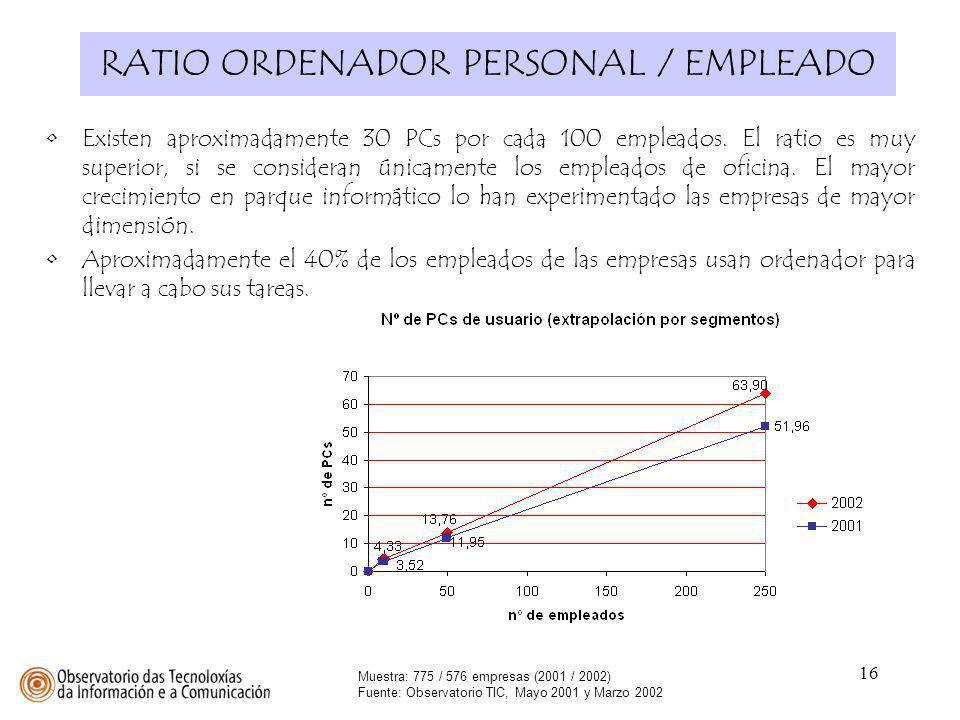 RATIO ORDENADOR PERSONAL / EMPLEADO