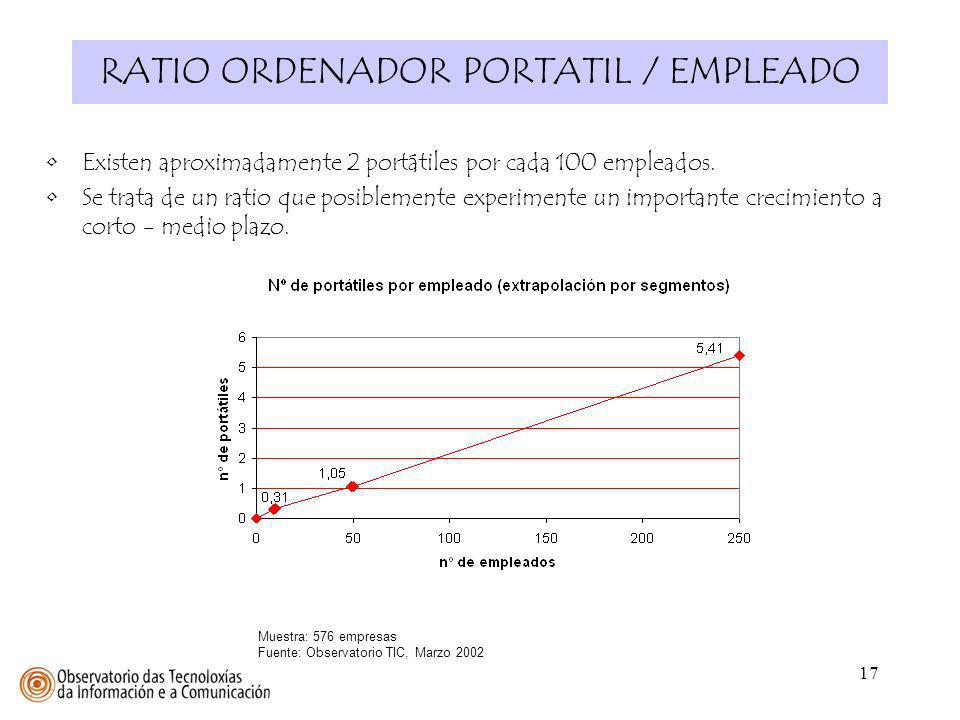 RATIO ORDENADOR PORTATIL / EMPLEADO