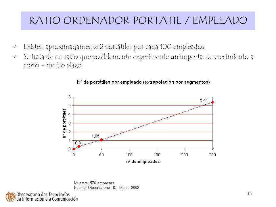 RATIO ORDENADOR PORTATIL / EMPLEADO