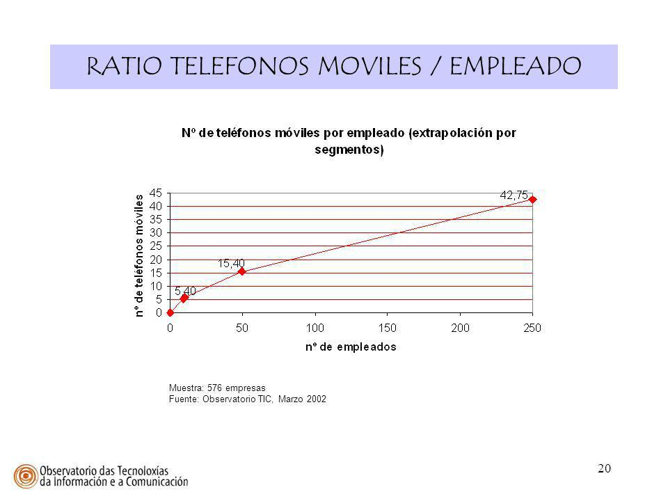 RATIO TELEFONOS MOVILES / EMPLEADO