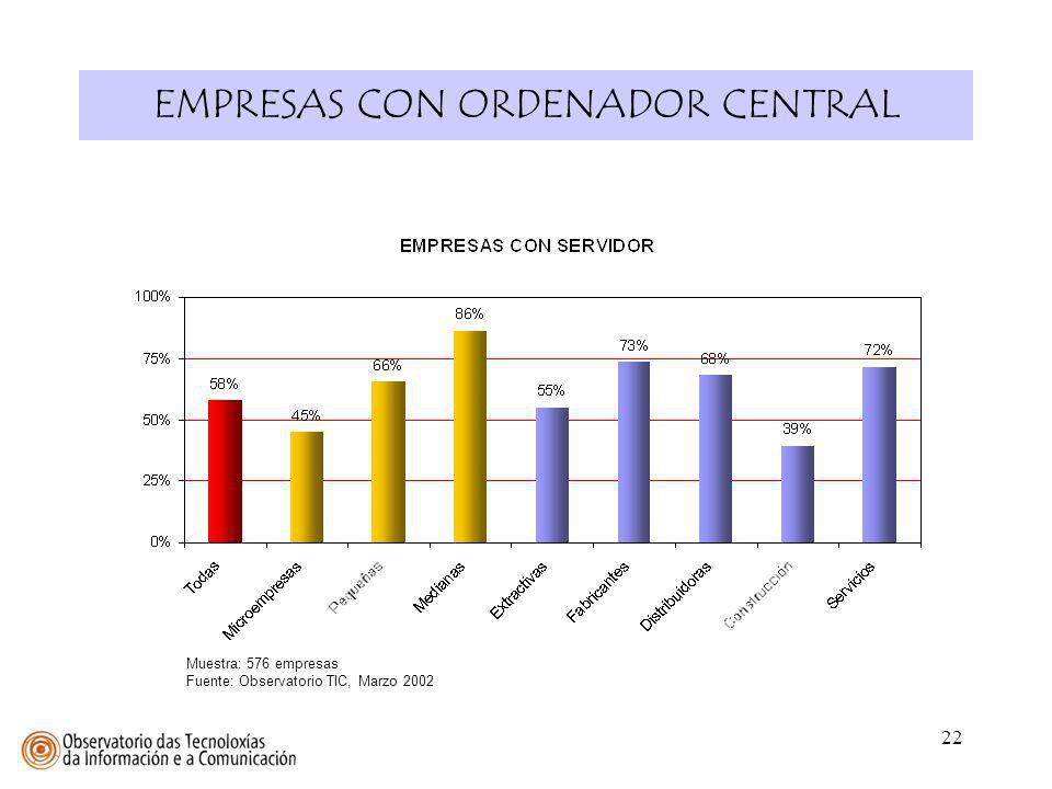 EMPRESAS CON ORDENADOR CENTRAL