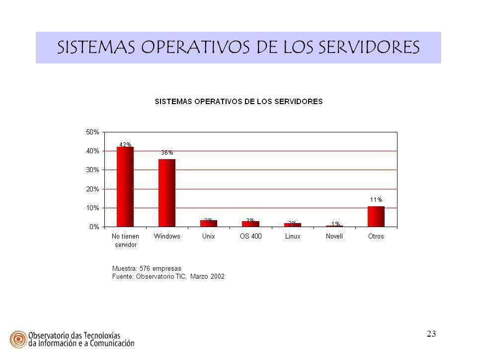 SISTEMAS OPERATIVOS DE LOS SERVIDORES