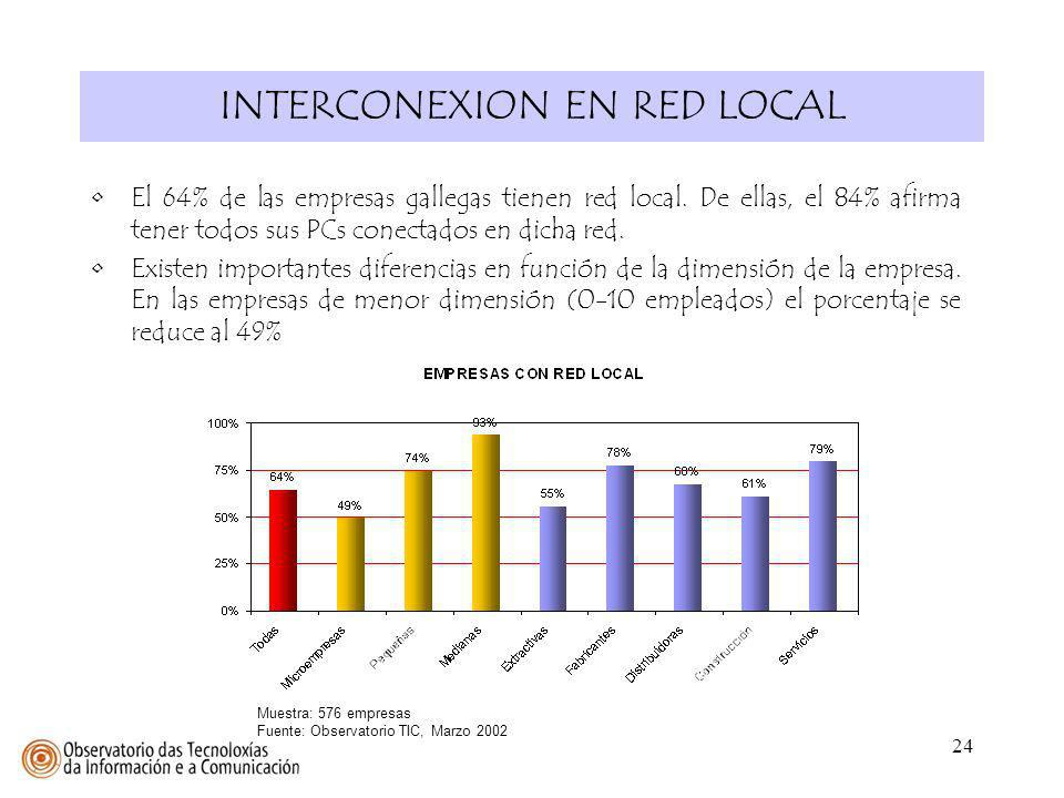 INTERCONEXION EN RED LOCAL