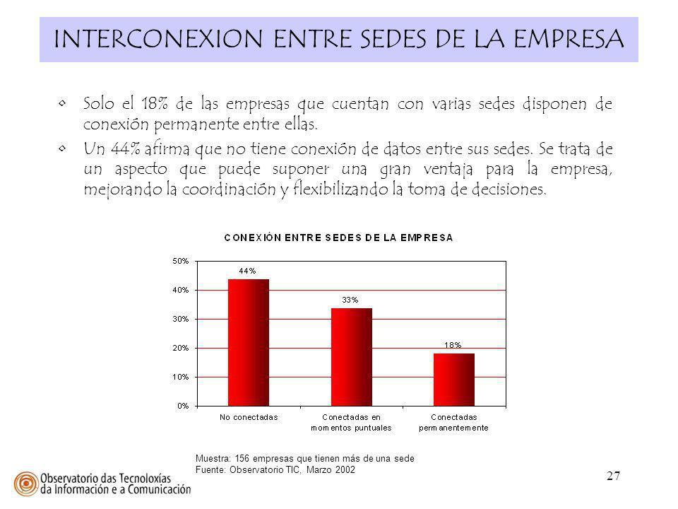 INTERCONEXION ENTRE SEDES DE LA EMPRESA