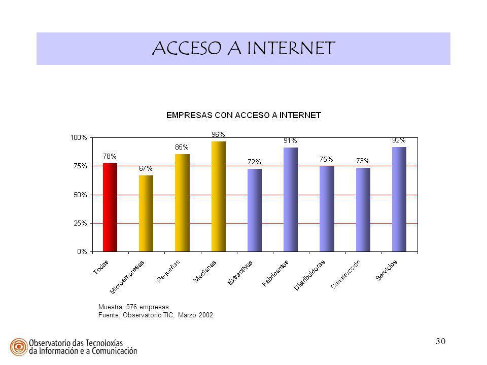 ACCESO A INTERNET Muestra: 576 empresas