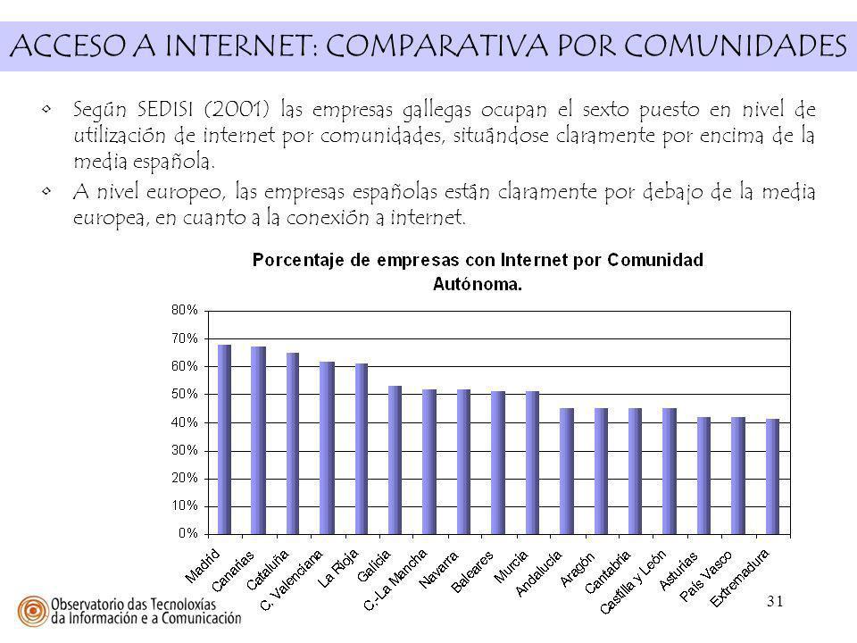 ACCESO A INTERNET: COMPARATIVA POR COMUNIDADES