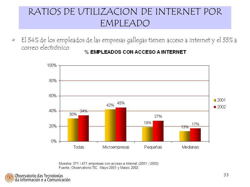 RATIOS DE UTILIZACION DE INTERNET POR EMPLEADO