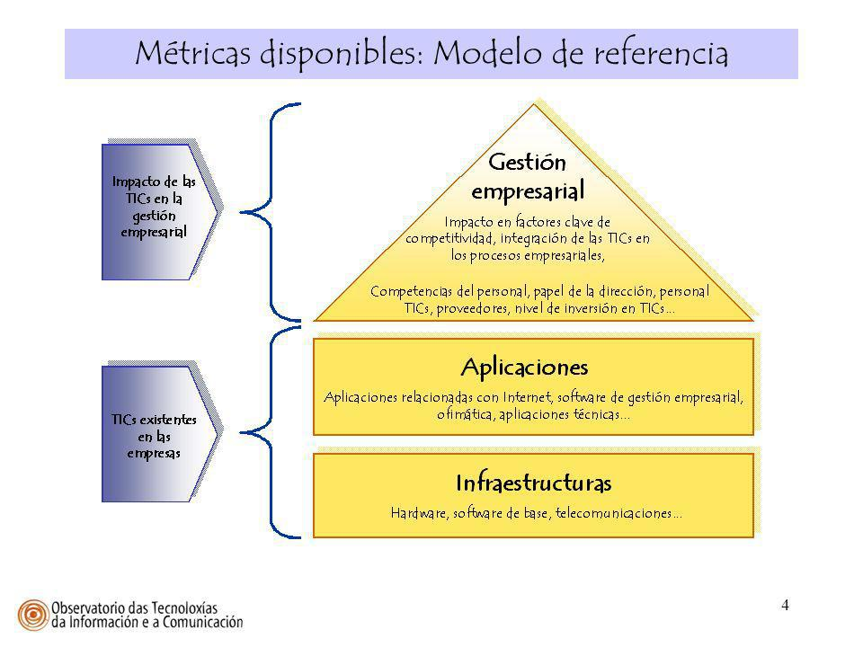 Métricas disponibles: Modelo de referencia