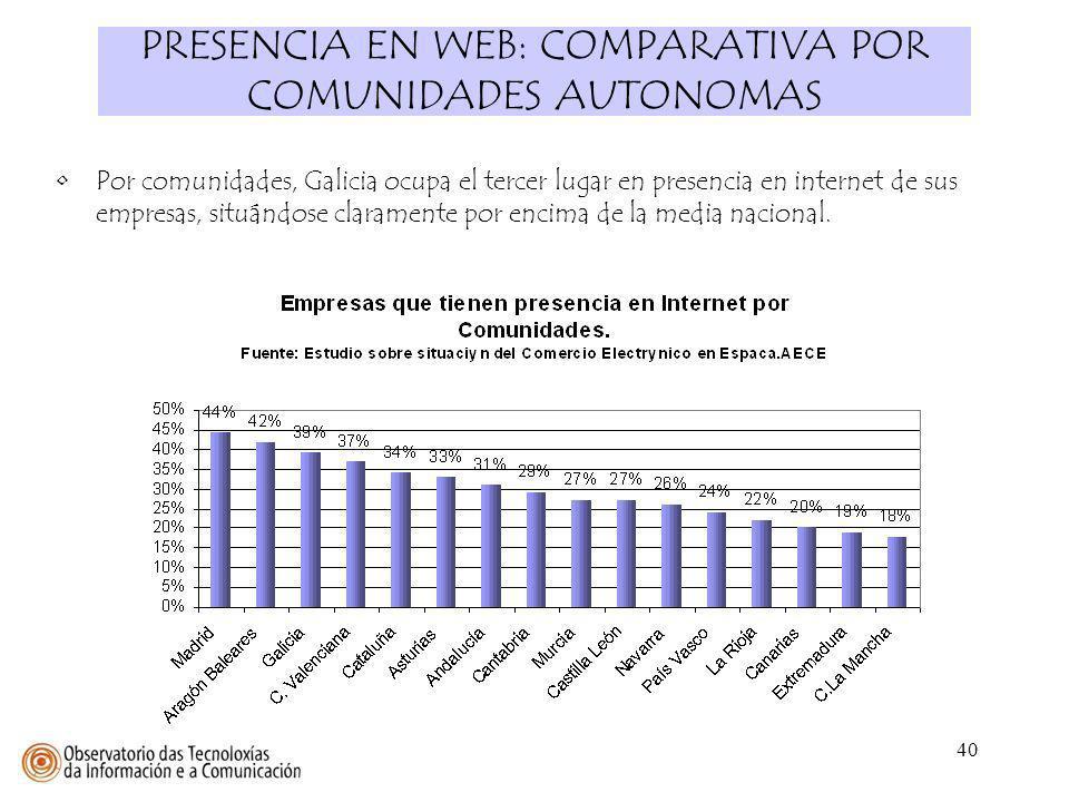 PRESENCIA EN WEB: COMPARATIVA POR COMUNIDADES AUTONOMAS