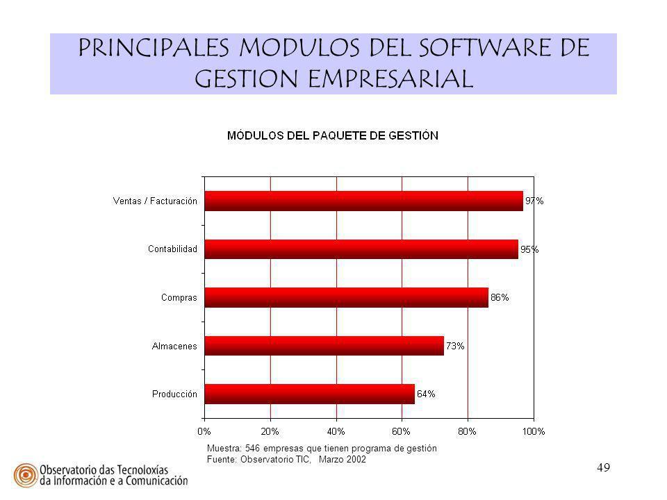 PRINCIPALES MODULOS DEL SOFTWARE DE GESTION EMPRESARIAL