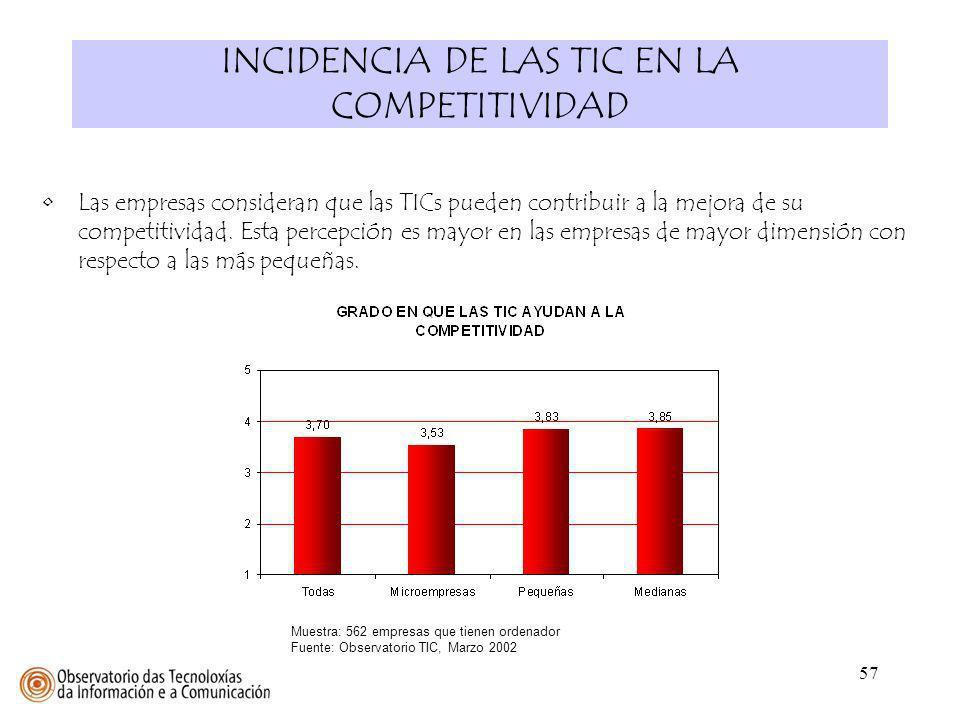 INCIDENCIA DE LAS TIC EN LA COMPETITIVIDAD