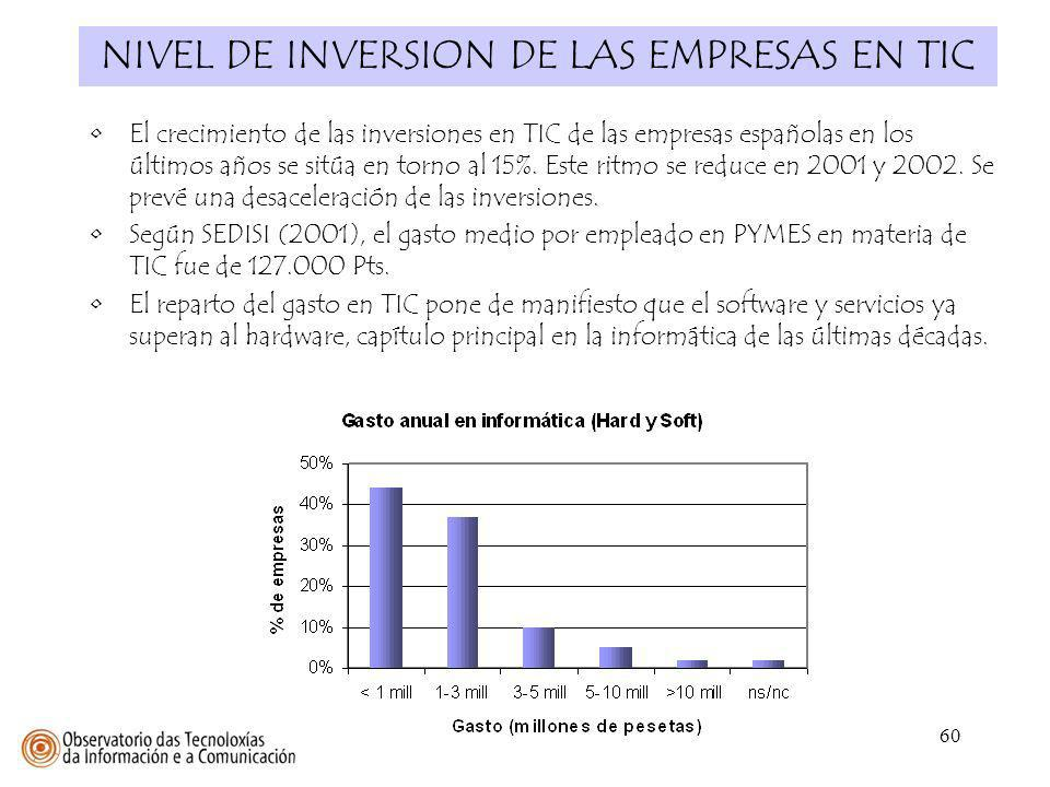 NIVEL DE INVERSION DE LAS EMPRESAS EN TIC