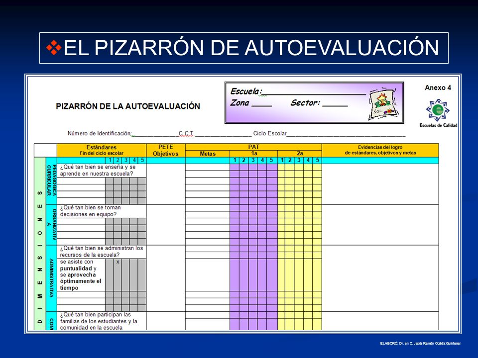 EL PIZARRÓN DE AUTOEVALUACIÓN