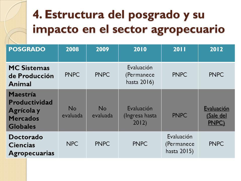 4. Estructura del posgrado y su impacto en el sector agropecuario