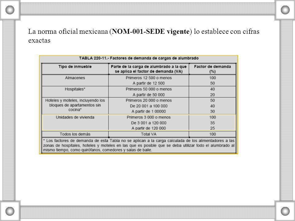 La norma oficial mexicana (NOM-001-SEDE vigente) lo establece con cifras exactas