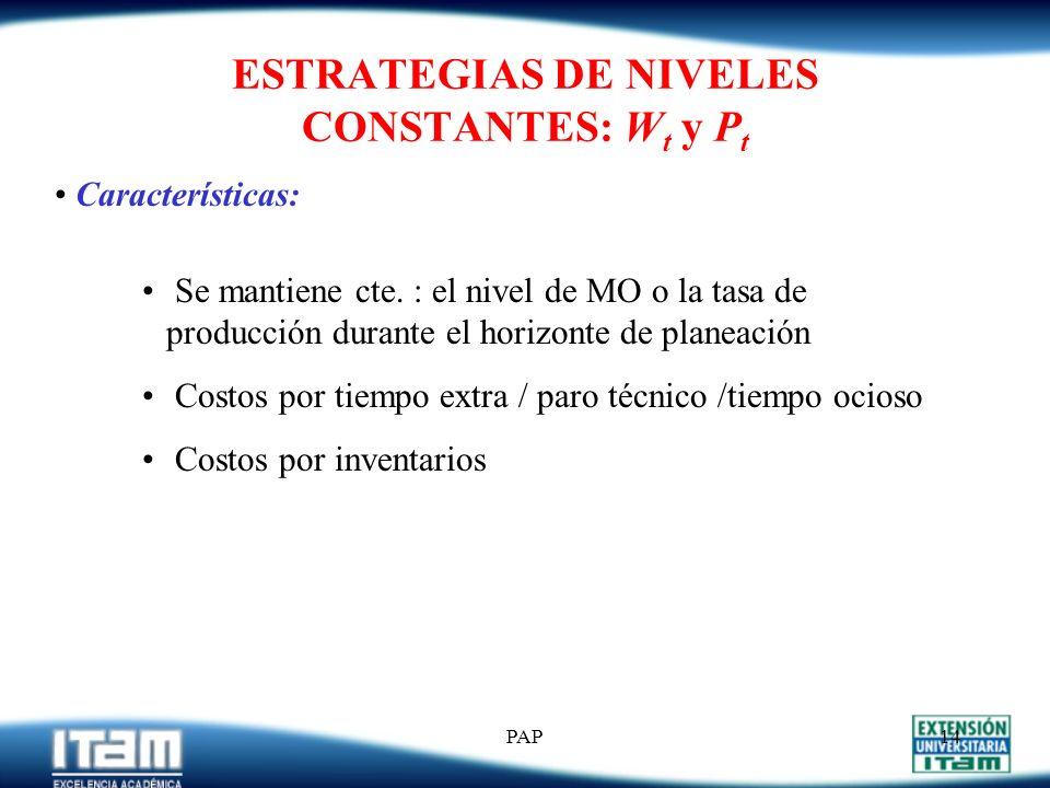 ESTRATEGIAS DE NIVELES CONSTANTES: Wt y Pt