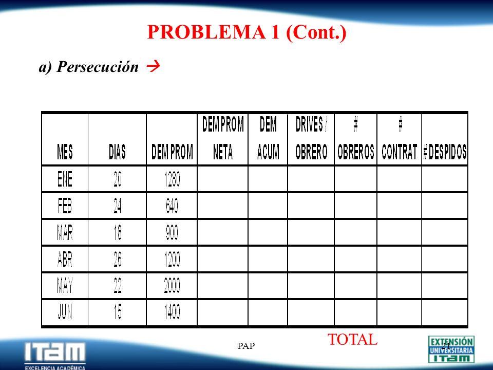 PROBLEMA 1 (Cont.) a) Persecución  TOTAL PAP