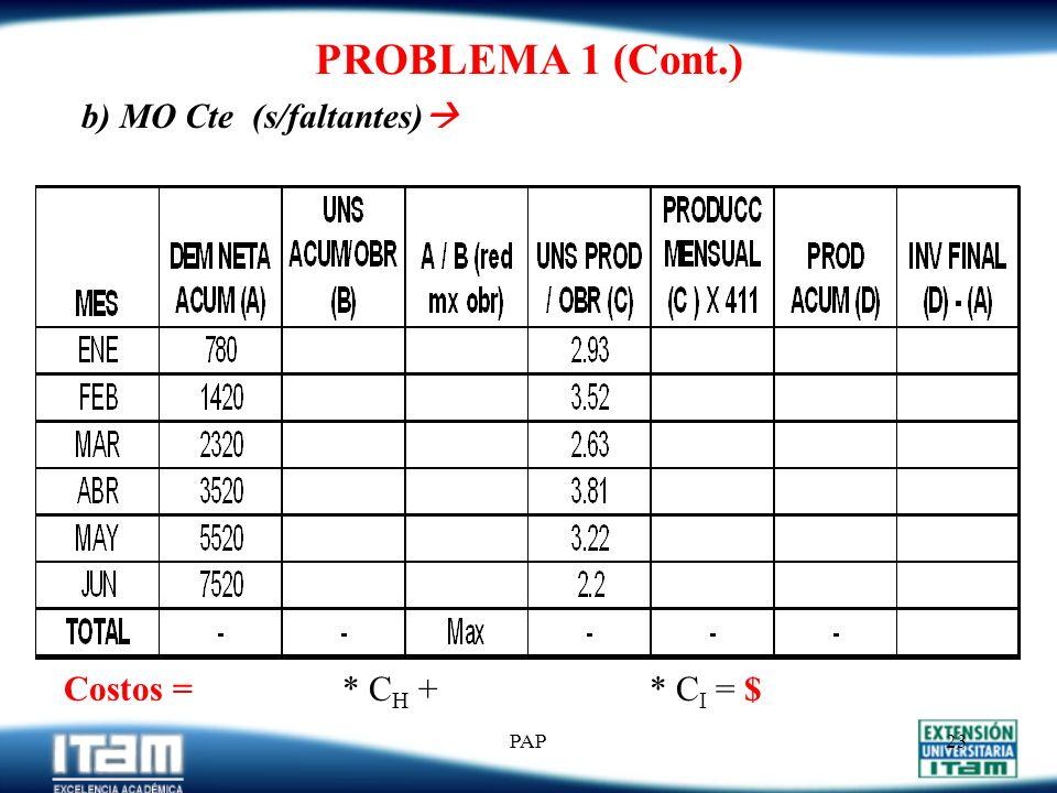 PROBLEMA 1 (Cont.) b) MO Cte (s/faltantes) Costos = * CH + * CI = $