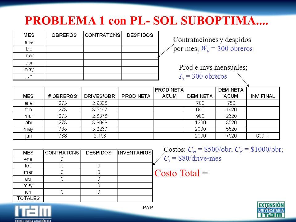 PROBLEMA 1 con PL- SOL SUBOPTIMA....