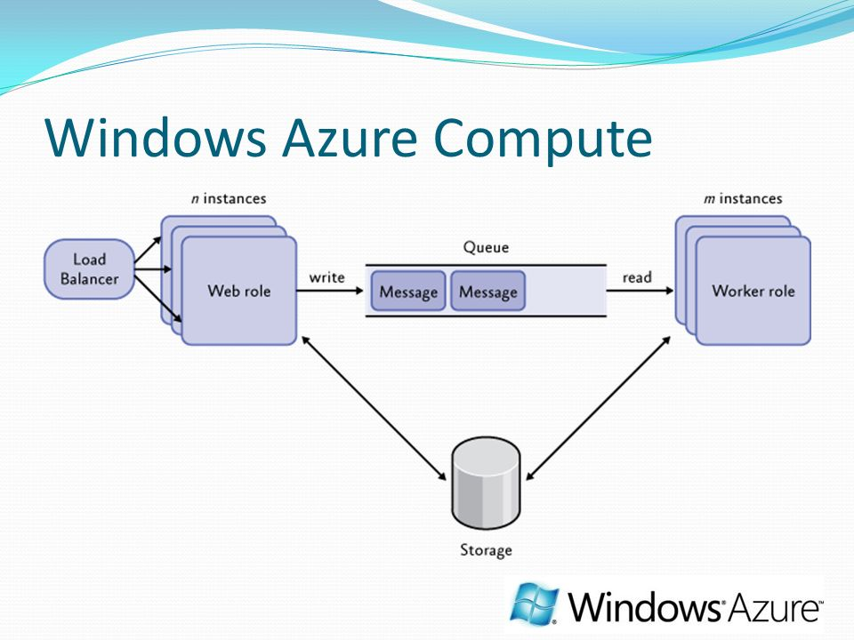 Windows Azure Compute Explicar cómo funciona una aplicación en azure basándose en el patrón típico mostrado en la imagen.