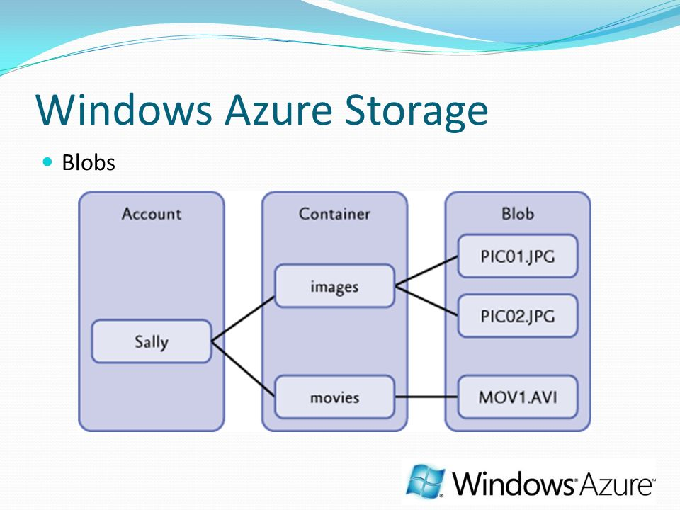 Windows Azure Storage Blobs