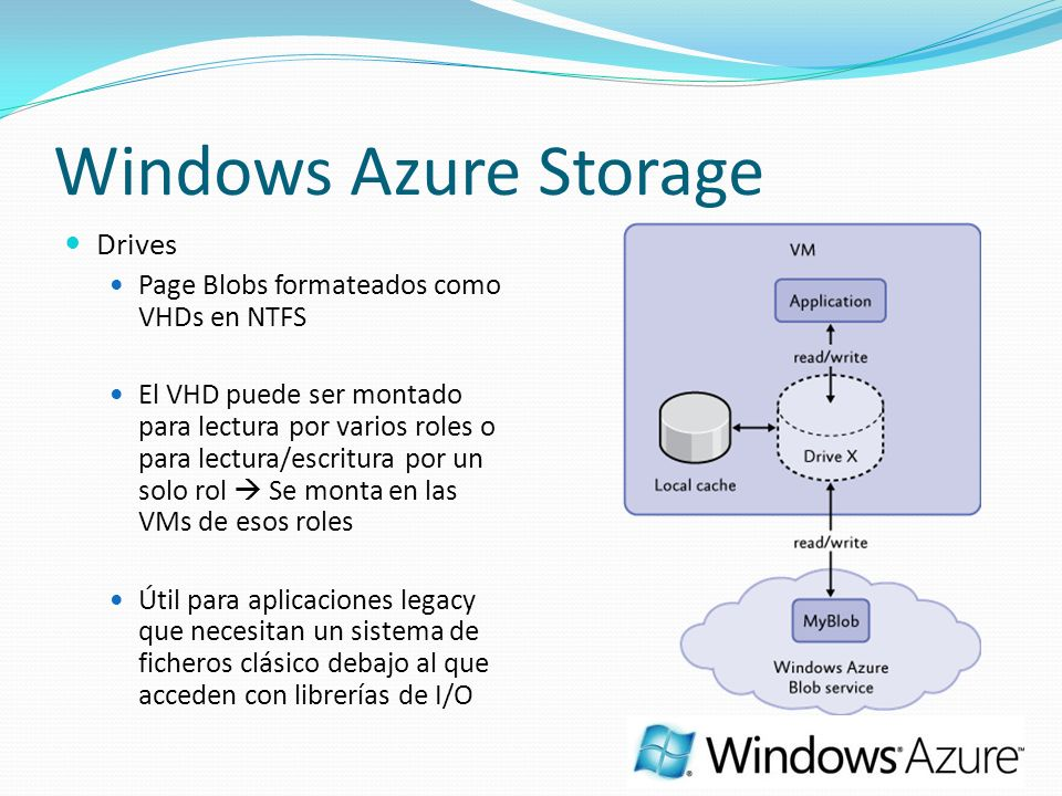 Windows Azure Storage Drives Page Blobs formateados como VHDs en NTFS