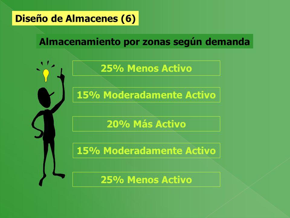 15% Moderadamente Activo