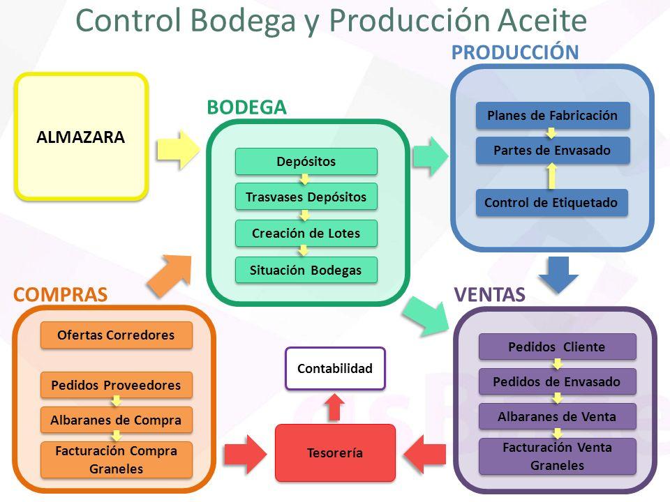 Control Bodega y Producción Aceite