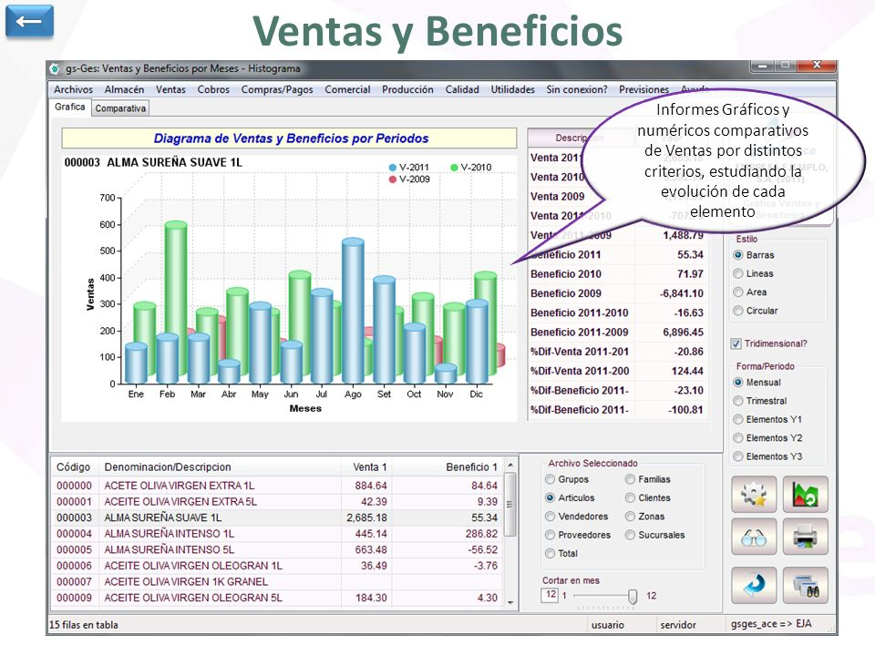 ← Ventas y Beneficios.