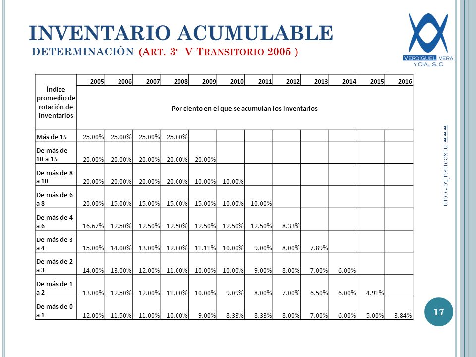 INVENTARIO ACUMULABLE DETERMINACIÓN (Art. 3º V Transitorio 2005 )